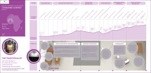 Service Design Visualization